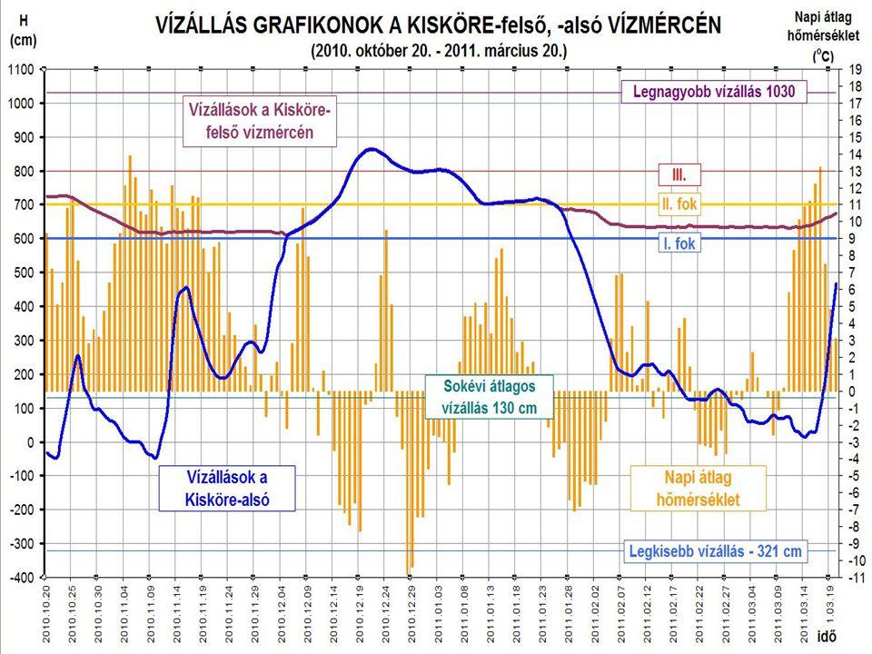 2010.év téli vízszint adatai Vízszintegyeztető tárgyalás megtartására 2010.