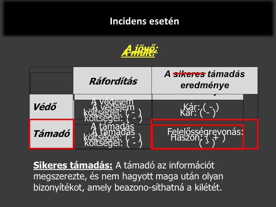 Incidens esetén Haszon: ( + ) A támadás költségei: ( - ) Támadó Kár: ( - ) A védelem költségei: ( - ) Védő A sikeres támadás eredménye Ráfordítás A múlt: Felelősségrevonás: ( - ) A támadás költségei: ( - ) Támadó Kár: ( - ) A védelem költségei: ( - ) Védő A sikeres támadás eredménye Ráfordítás A jövő: Sikeres támadás: A támadó az információt megszerezte, és nem hagyott maga után olyan bizonyítékot, amely beazono-síthatná a kilétét.