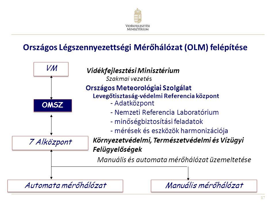 17 VM OMSZ 7 Alközpont Vidékfejlesztési Minisztérium Szakmai vezetés Országos Meteorológiai Szolgálat Levegőtisztaság-védelmi Referencia központ - Ada