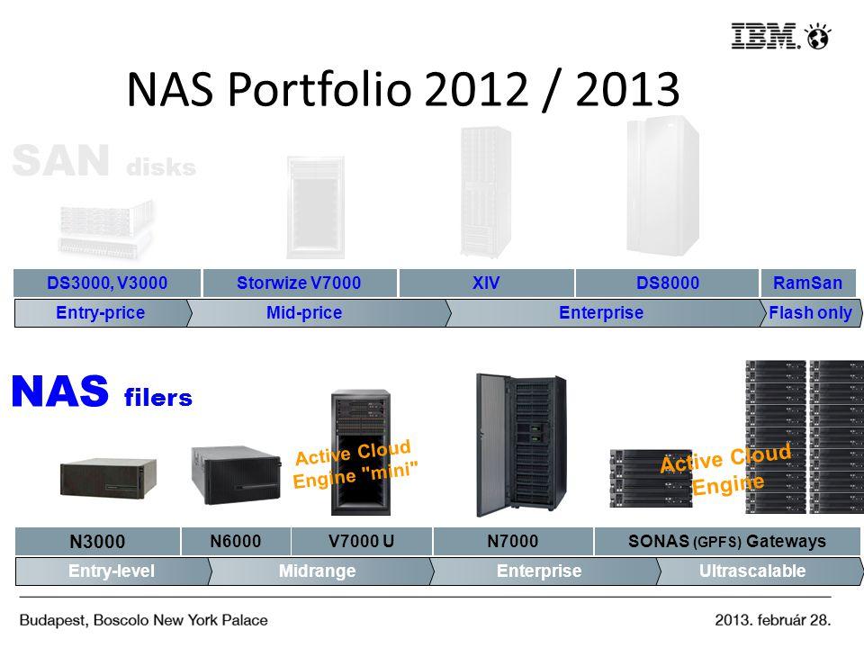 NAS Portfolio 2012 / 2013 SAN disks UltrascalableEnterprise N3000 V7000 UN7000 MidrangeEntry-level N6000 Active Cloud Engine