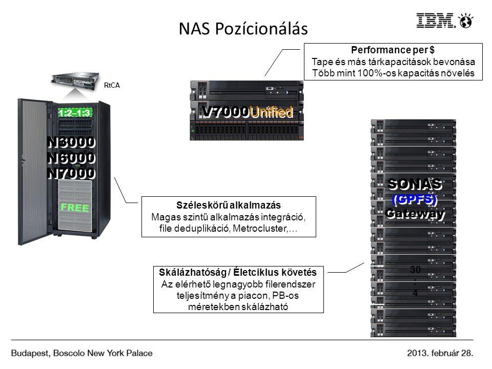 FREE 1:2–1:3 NAS Pozícionálás V7000 Unified N3000 N6000 N7000 N3000 N6000 N7000 Széleskörű alkalmazás Magas szintű alkalmazás integráció, file dedupli