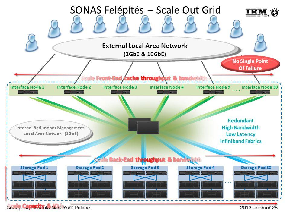 SONAS Felépítés – Scale Out Grid... Interface Node 2Interface Node 1Interface Node 3Interface Node 4Interface Node 30... Storage Pod 1Storage Pod 2Sto