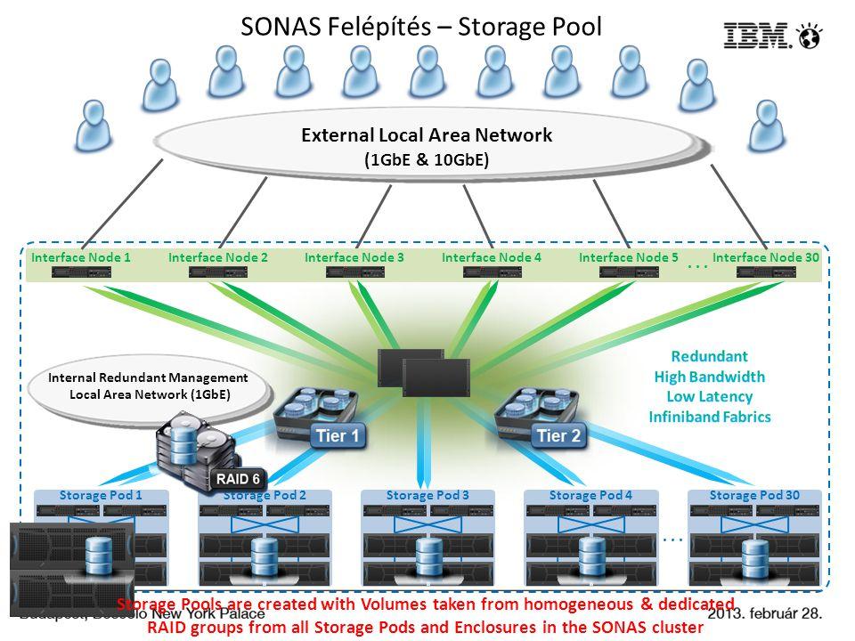 SONAS Felépítés – Storage Pool... Interface Node 2Interface Node 1Interface Node 3Interface Node 4Interface Node 30... Storage Pod 1Storage Pod 2Stora