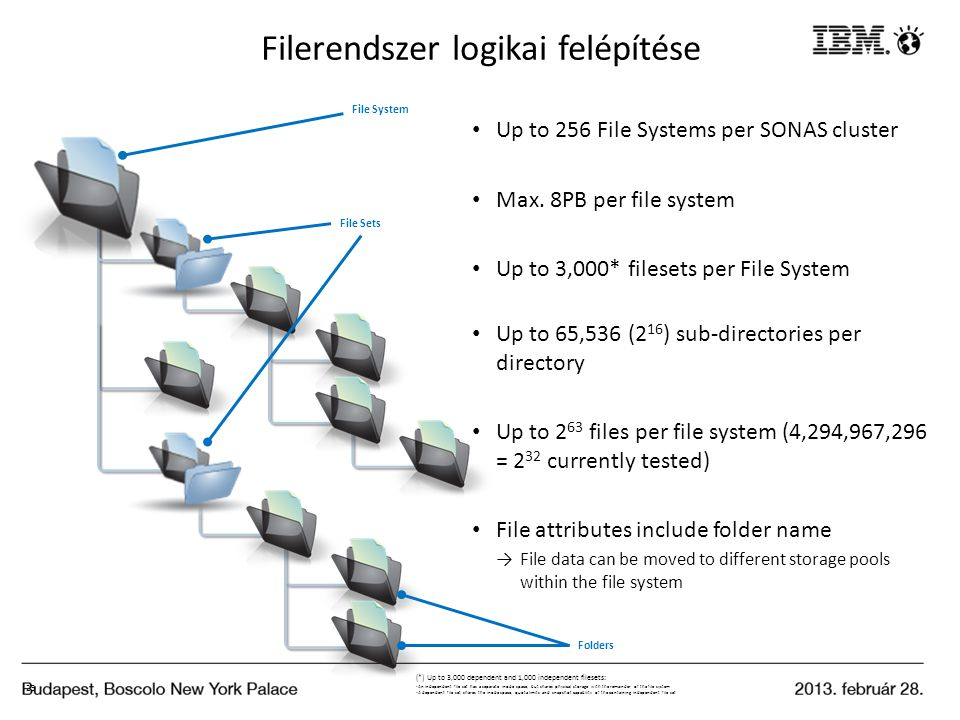 Filerendszer logikai felépítése 23 Up to 256 File Systems per SONAS cluster Max. 8PB per file system Up to 3,000* filesets per File System Up to 65,53