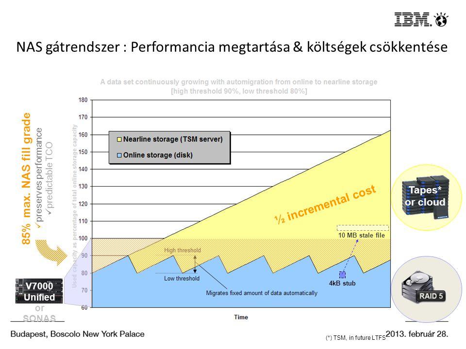 NAS gátrendszer : Performancia megtartása & költségek csökkentése ½ incremental cost 85% max. NAS fill grade preserves performance predictable TCO (*)