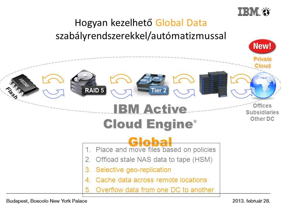Hogyan kezelhető Global Data szabályrendszerekkel/autómatizmussal Flash Private Cloud IBM Active Cloud Engine ® Global IBM Active Cloud Engine ® Globa