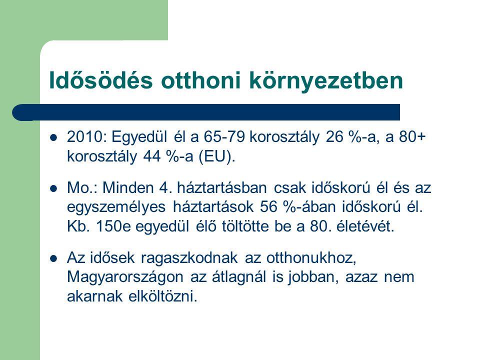Idősödés otthoni környezetben 2010: Egyedül él a 65-79 korosztály 26 %-a, a 80+ korosztály 44 %-a (EU).