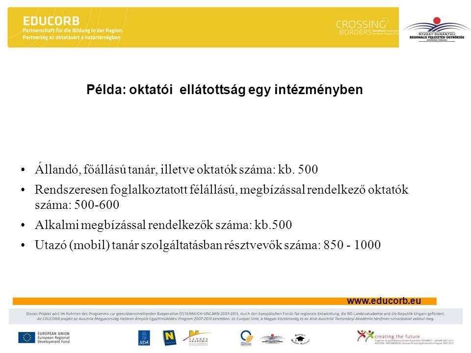 www.educorb.eu Példa: oktatói ellátottság egy intézményben Állandó, főállású tanár, illetve oktatók száma: kb. 500 Rendszeresen foglalkoztatott féláll