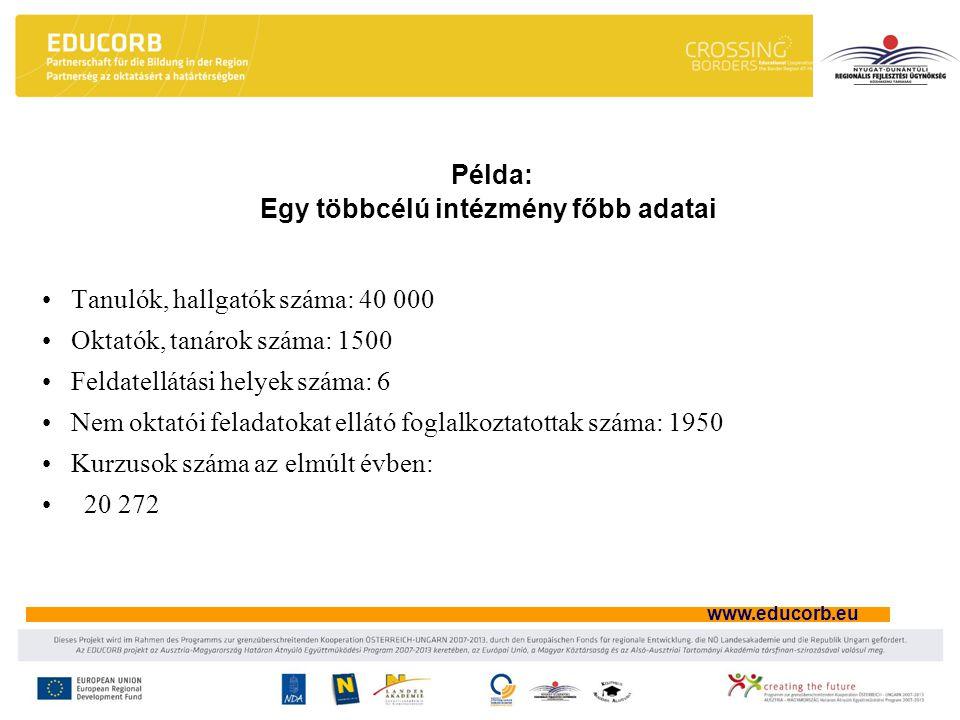 www.educorb.eu Példa: Egy többcélú intézmény főbb adatai Tanulók, hallgatók száma: 40 000 Oktatók, tanárok száma: 1500 Feldatellátási helyek száma: 6 Nem oktatói feladatokat ellátó foglalkoztatottak száma: 1950 Kurzusok száma az elmúlt évben: 20 272
