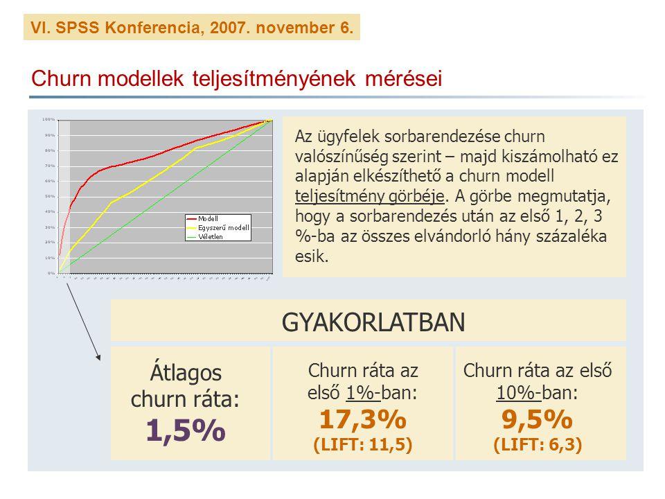 VI. SPSS Konferencia, 2007. november 6. Churn modellek teljesítményének mérései Az ügyfelek sorbarendezése churn valószínűség szerint – majd kiszámolh