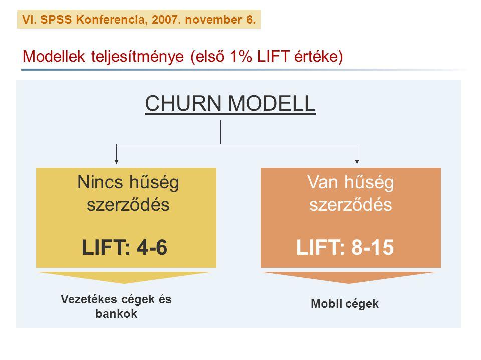 VI. SPSS Konferencia, 2007. november 6. Modellek teljesítménye (első 1% LIFT értéke) CHURN MODELL Nincs hűség szerződés Van hűség szerződés Vezetékes