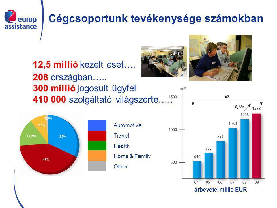 Cégcsoportunk tevékenysége számokban Automotive Travel Health Home & Family Other árbevétel millió EUR 12,5 millió kezelt eset….