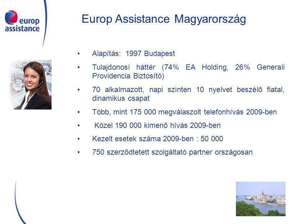 Europ Assistance Magyarország Alapítás: 1997 Budapest Tulajdonosi háttér (74% EA Holding, 26% Generali Providencia Biztosító) 70 alkalmazott, napi szinten 10 nyelvet beszélő fiatal, dinamikus csapat Több, mint 175 000 megválaszolt telefonhívás 2009-ben Közel 190 000 kimenő hívás 2009-ben Kezelt esetek száma 2009-ben : 50 000 750 szerződtetett szolgáltató partner országosan