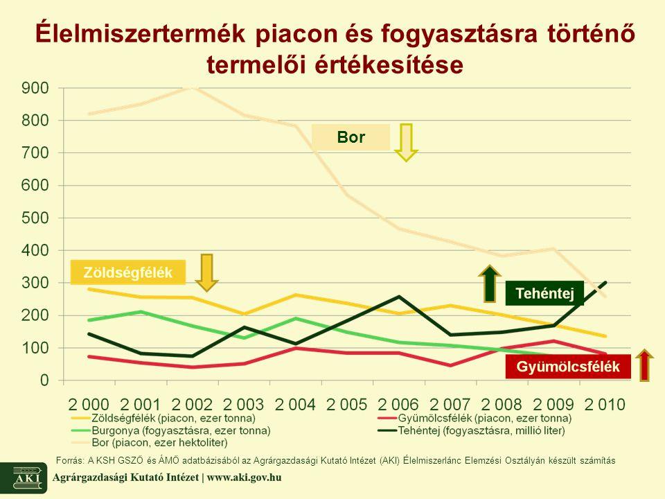 Élelmiszertermék piacon és fogyasztásra történő termelői értékesítése Forrás: A KSH GSZÖ és ÁMÖ adatbázisából az Agrárgazdasági Kutató Intézet (AKI) É