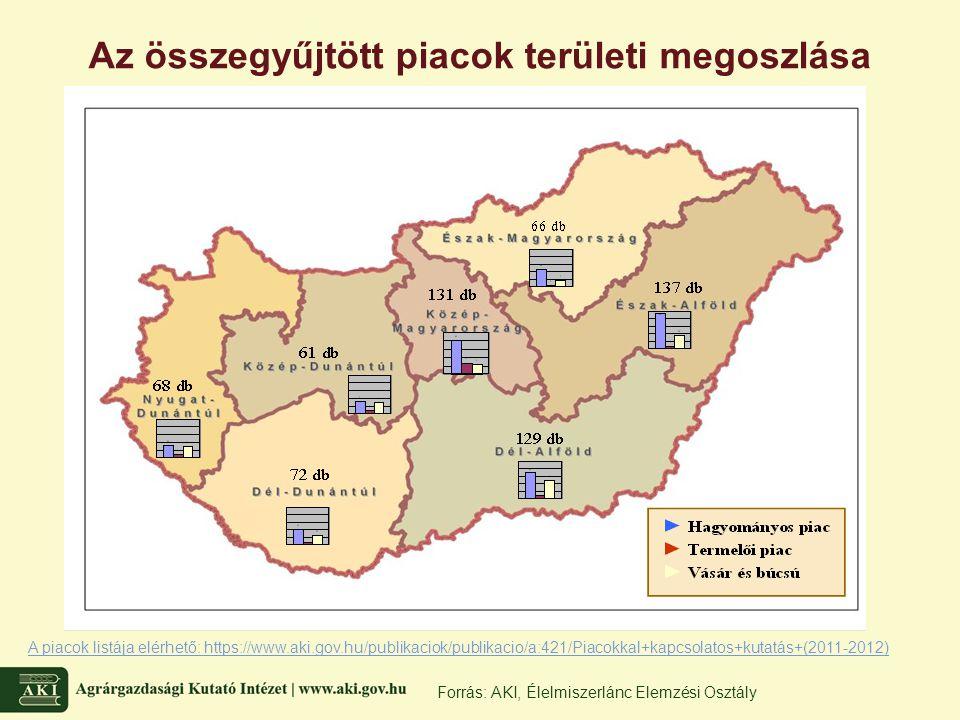 Az összegyűjtött piacok területi megoszlása Forrás: AKI, Élelmiszerlánc Elemzési Osztály A piacok listája elérhető: https://www.aki.gov.hu/publikaciok