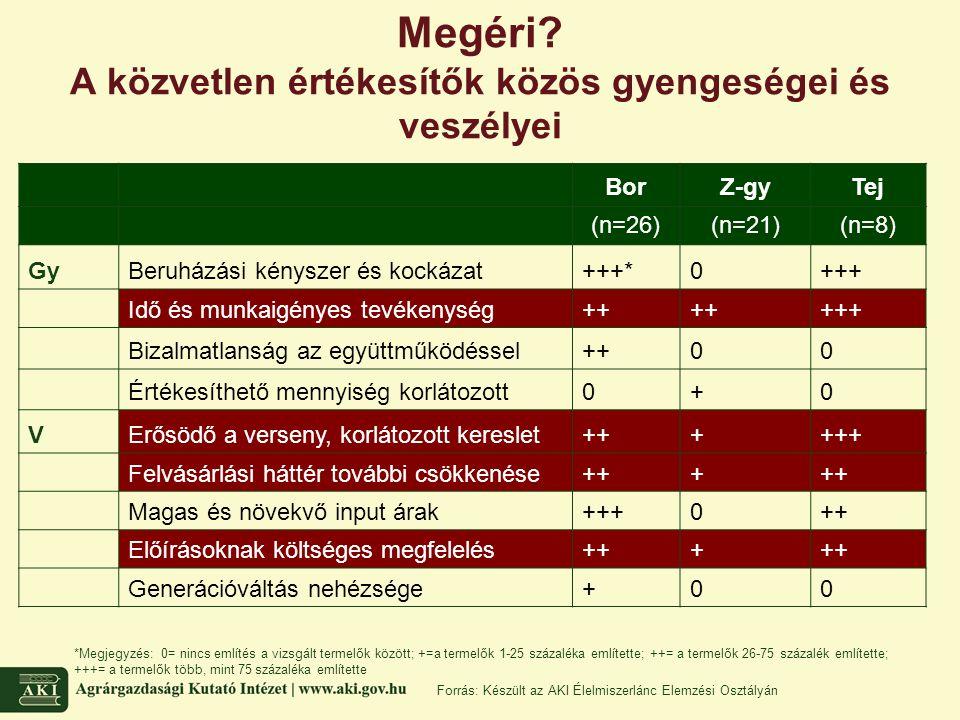 Megéri? A közvetlen értékesítők közös gyengeségei és veszélyei BorZ-gyTej (n=26)(n=21)(n=8) GyBeruházási kényszer és kockázat+++*0+++ Idő és munkaigén