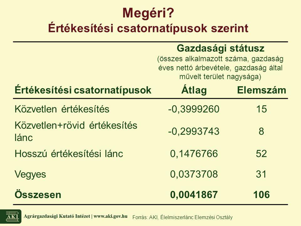Gazdasági státusz (összes alkalmazott száma, gazdaság éves nettó árbevétele, gazdaság által művelt terület nagysága) Értékesítési csatornatípusokÁtlag