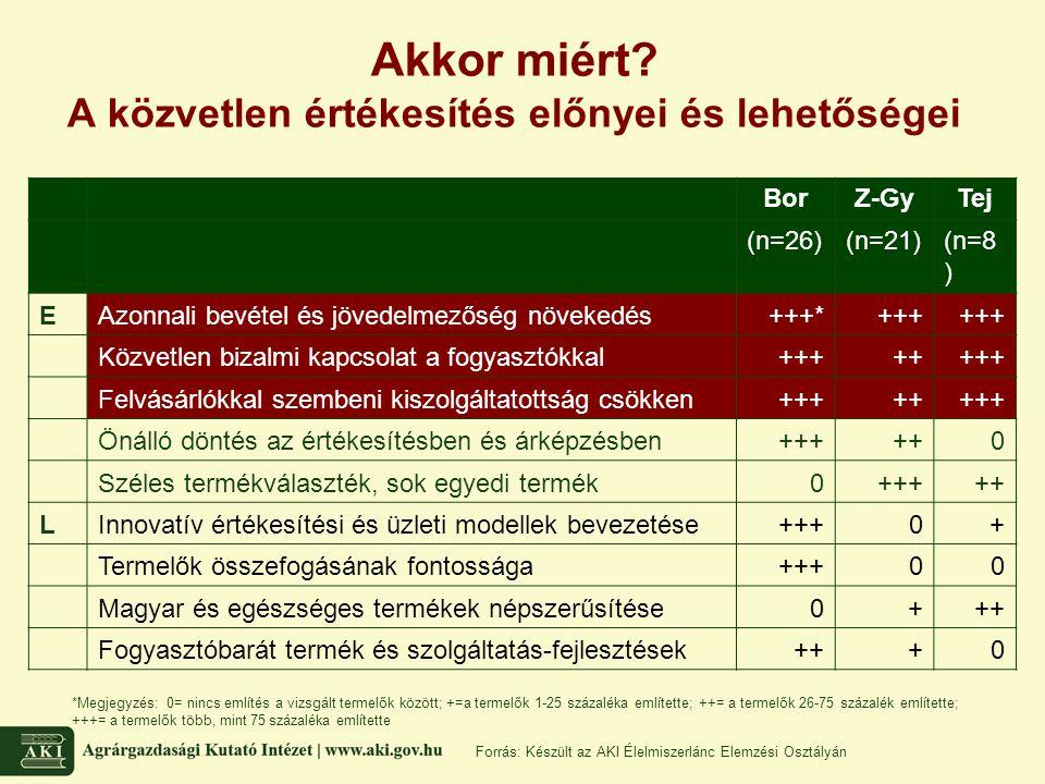 Akkor miért? A közvetlen értékesítés előnyei és lehetőségei BorZ-GyTej (n=26)(n=21)(n=8 ) EAzonnali bevétel és jövedelmezőség növekedés+++*+++ Közvetl