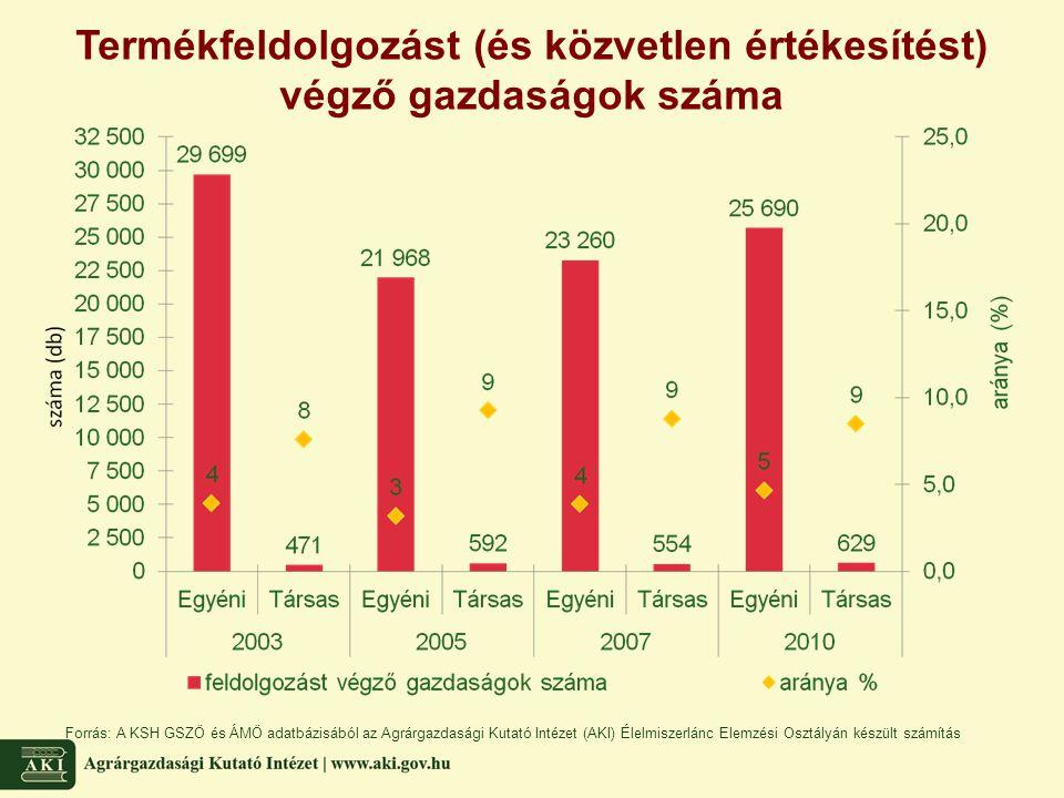 Termékfeldolgozást (és közvetlen értékesítést) végző gazdaságok száma Forrás: A KSH GSZÖ és ÁMÖ adatbázisából az Agrárgazdasági Kutató Intézet (AKI) É