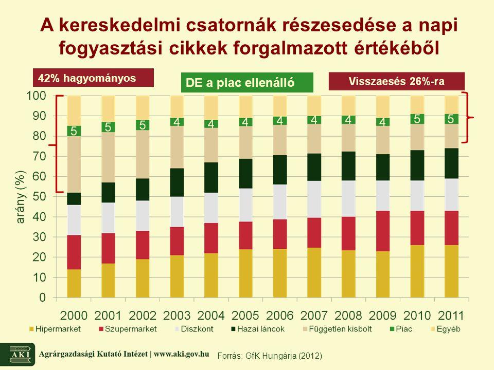 Forrás: GfK Hungária (2012) A kereskedelmi csatornák részesedése a napi fogyasztási cikkek forgalmazott értékéből 42% hagyományos DE a piac ellenálló