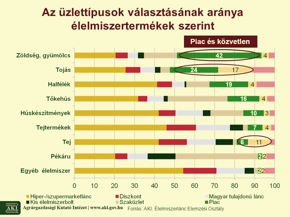 Forrás: AKI, Élelmiszerlánc Elemzési Osztály Az üzlettípusok választásának aránya élelmiszertermékek szerint Piac és közvetlen