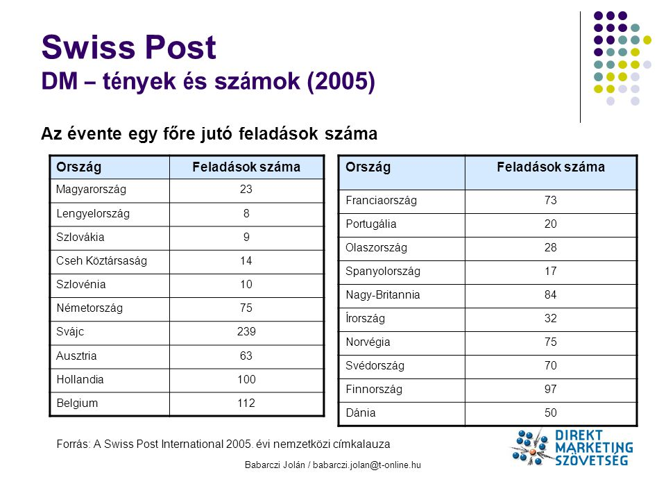 Babarczi Jolán / babarczi.jolan@t-online.hu Swiss Post DM – t é nyek é s sz á mok (2005) Az évente egy főre jutó feladások száma OrszágFeladások száma