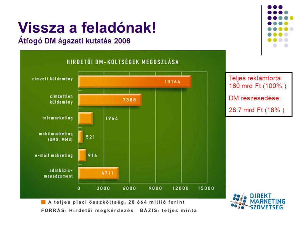 Babarczi Jolán / babarczi.jolan@t-online.hu Vissza a feladónak! Átfogó DM ágazati kutatás 2006 Teljes reklámtorta: 160 mrd Ft (100% ) DM részesedése: