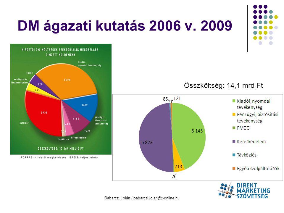 Babarczi Jolán / babarczi.jolan@t-online.hu DM ágazati kutatás 2006 v. 2009 Összköltség: 14,1 mrd Ft
