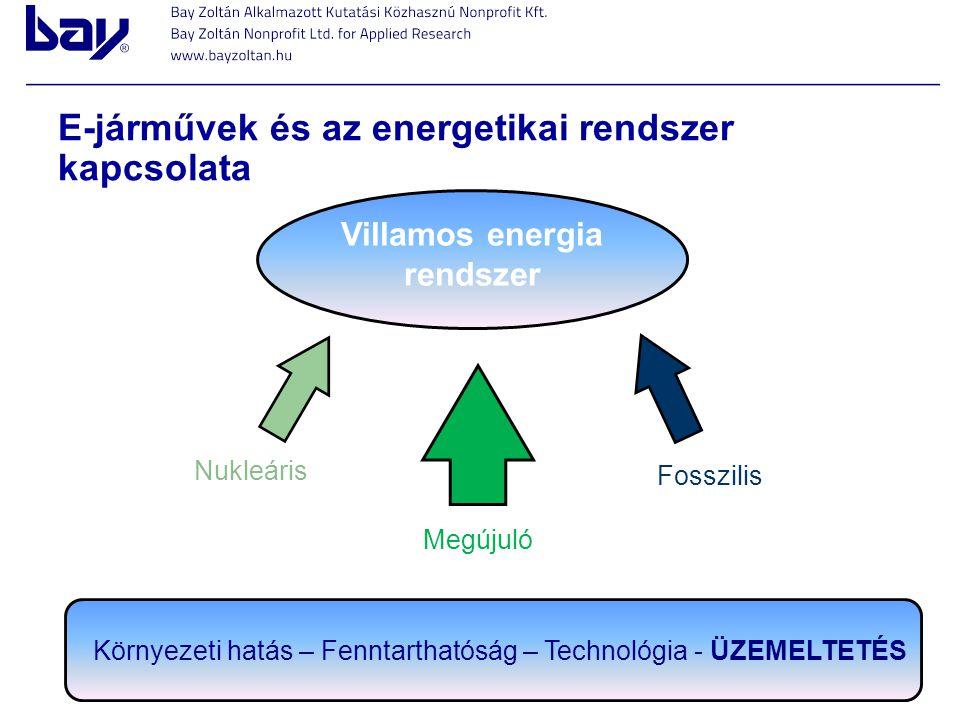 Villamos energia rendszer Megújuló Fosszilis Környezeti hatás – Fenntarthatóság – Technológia - ÜZEMELTETÉS Nukleáris E-járművek és az energetikai ren