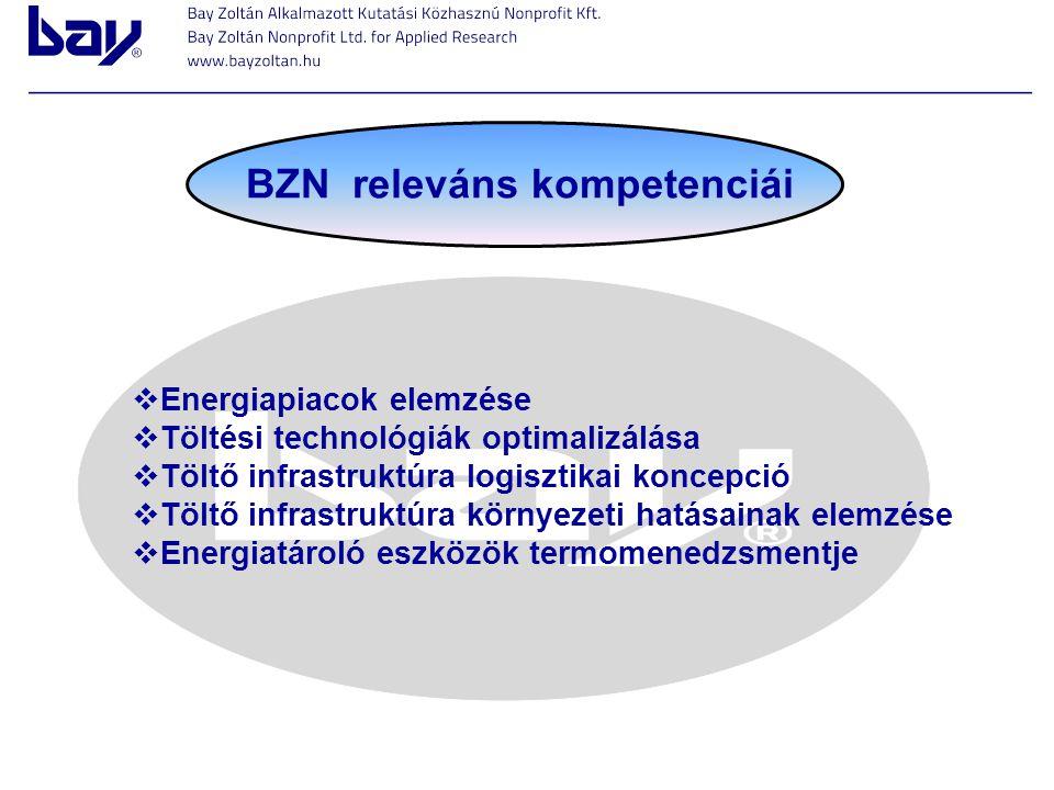 BZN releváns kompetenciái  Energiapiacok elemzése  Töltési technológiák optimalizálása  Töltő infrastruktúra logisztikai koncepció  Töltő infrastr
