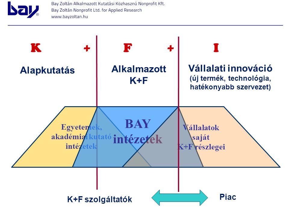 Alapkutatás Alkalmazott K+F Vállalati innováció (új termék, technológia, hatékonyabb szervezet) Egyetemek, akadémiai kutató intézetek BAY intézetek Vá