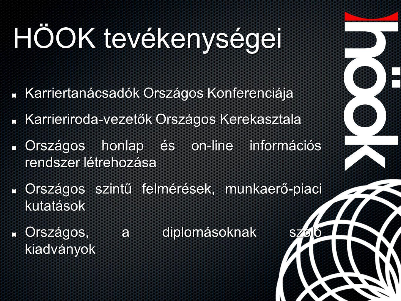 HÖOK tevékenységei Karriertanácsadók Országos Konferenciája Karrieriroda-vezetők Országos Kerekasztala Országos honlap és on-line információs rendszer
