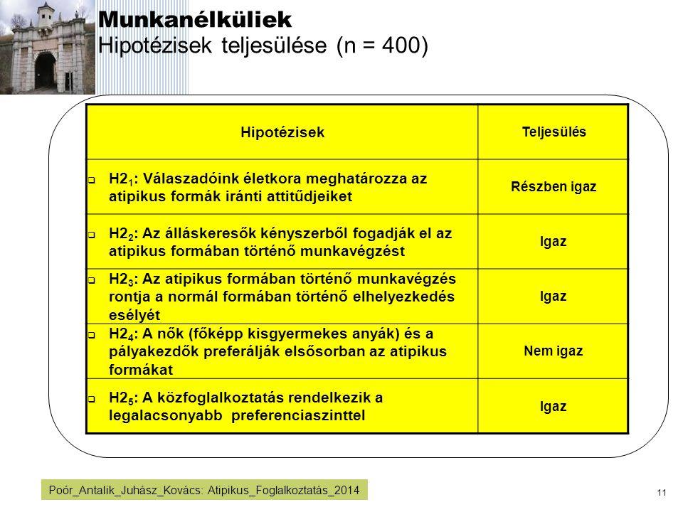 11 Poór_Antalik_Juhász_Kovács: Atipikus_Foglalkoztatás_2014 Munkanélküliek Hipotézisek teljesülése (n = 400) Hipotézisek Teljesülés  H2 1 : Válaszadó