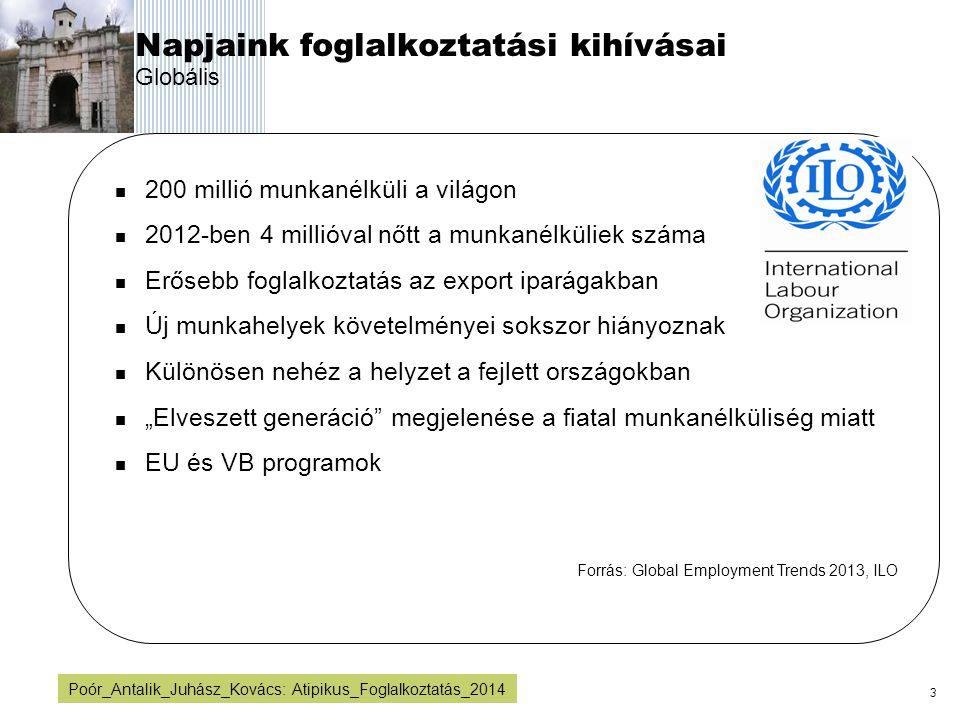 4 Poór_Antalik_Juhász_Kovács: Atipikus_Foglalkoztatás_2014 Napjaink foglalkoztatási kihívásai Magyarország (1) 4 millió 78 ezer foglalkoztatott 400ezer munkanélküli (10,8%) Magyarországon 2013-ban valamelyest csökken a munkanélküliek száma 55%-os foglalkoztatási ráta Magasabb foglalkoztatás az export iparágakban Új munkahelyek követelményeit sokszor nehéz teljesíteni Különösen nehéz helyzetben vannak az elmaradott régiók Fiatalok körében igen magas a munkanélküliség Jelentős növekedés a közfoglalkoztatás területén Kormányprogramok Újdonság a magyarok külföldi mobilitása Forrás: KSH és TÁRKI, 2013