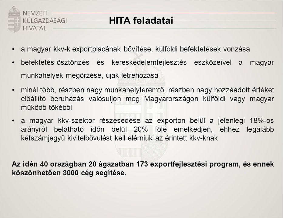 HITA feladatai a magyar kkv-k exportpiacának bővítése, külföldi befektetések vonzása befektetés-ösztönzés és kereskedelemfejlesztés eszközeivel a magyar munkahelyek megőrzése, újak létrehozása minél több, részben nagy munkahelyteremtő, részben nagy hozzáadott értéket előállító beruházás valósuljon meg Magyarországon külföldi vagy magyar működő tőkéből a magyar kkv-szektor részesedése az exporton belül a jelenlegi 18%-os arányról belátható időn belül 20% fölé emelkedjen, ehhez legalább kétszámjegyű kivitelbővülést kell elérniük az érintett kkv-knak Az idén 40 országban 20 ágazatban 173 exportfejlesztési program, és ennek köszönhetően 3000 cég segítése.