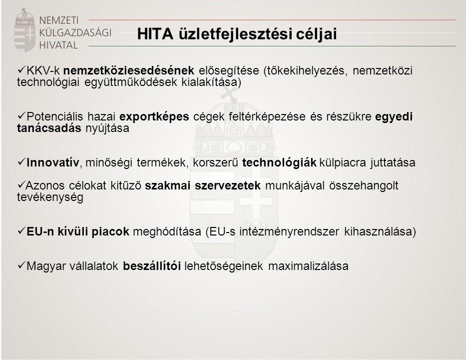 HITA üzletfejlesztési céljai KKV-k nemzetköziesedésének elősegítése (tőkekihelyezés, nemzetközi technológiai együttműködések kialakítása) Potenciális hazai exportképes cégek feltérképezése és részükre egyedi tanácsadás nyújtása Innovatív, minőségi termékek, korszerű technológiák külpiacra juttatása Azonos célokat kitűző szakmai szervezetek munkájával összehangolt tevékenység EU-n kívüli piacok meghódítása (EU-s intézményrendszer kihasználása) Magyar vállalatok beszállítói lehetőségeinek maximalizálása