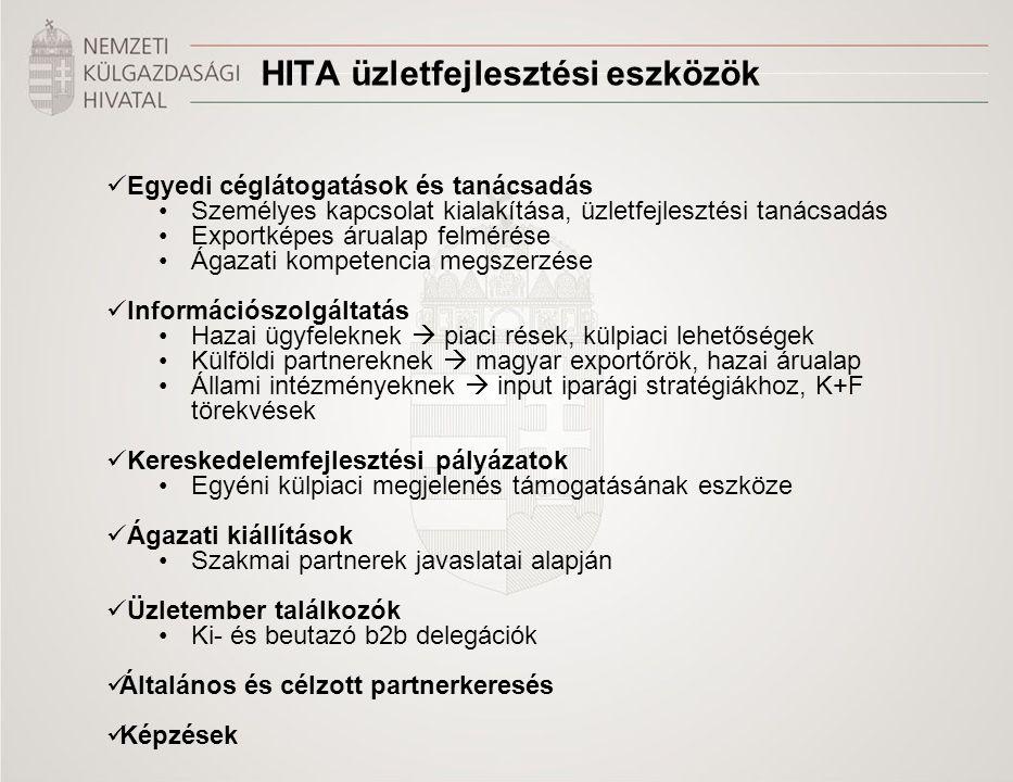 HITA üzletfejlesztési eszközök Egyedi céglátogatások és tanácsadás Személyes kapcsolat kialakítása, üzletfejlesztési tanácsadás Exportképes árualap felmérése Ágazati kompetencia megszerzése Információszolgáltatás Hazai ügyfeleknek  piaci rések, külpiaci lehetőségek Külföldi partnereknek  magyar exportőrök, hazai árualap Állami intézményeknek  input iparági stratégiákhoz, K+F törekvések Kereskedelemfejlesztési pályázatok Egyéni külpiaci megjelenés támogatásának eszköze Ágazati kiállítások Szakmai partnerek javaslatai alapján Üzletember találkozók Ki- és beutazó b2b delegációk Általános és célzott partnerkeresés Képzések