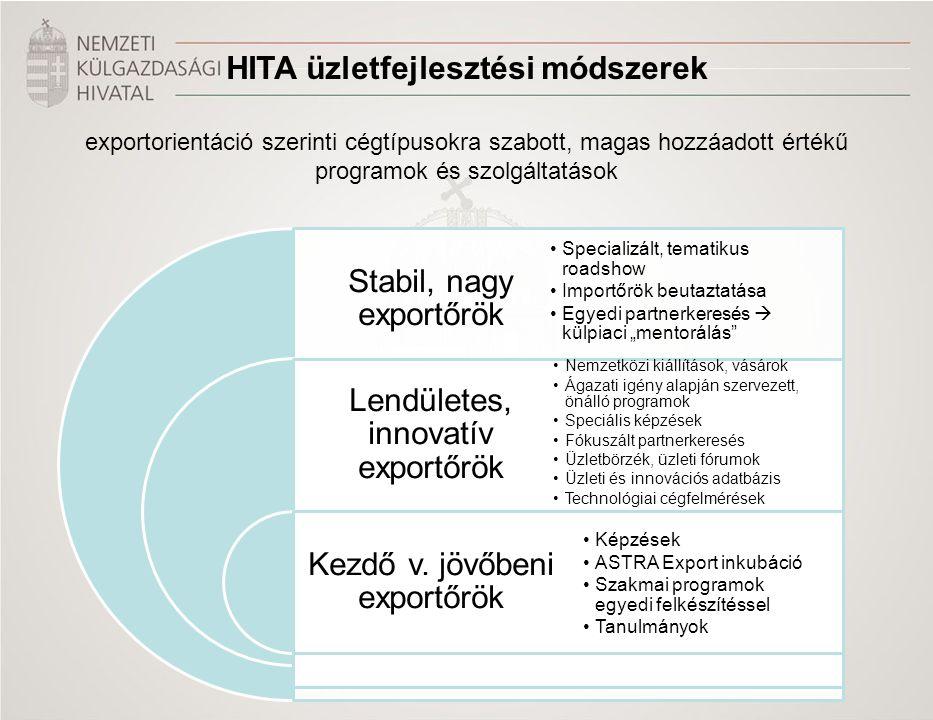 HITA üzletfejlesztési módszerek exportorientáció szerinti cégtípusokra szabott, magas hozzáadott értékű programok és szolgáltatások Stabil, nagy expor