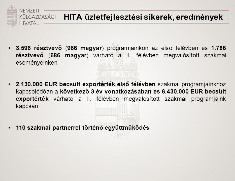 3.596 résztvevő (966 magyar) programjainkon az első félévben és 1.786 résztvevő (686 magyar) várható a II. félévben megvalósított szakmai eseményeinke