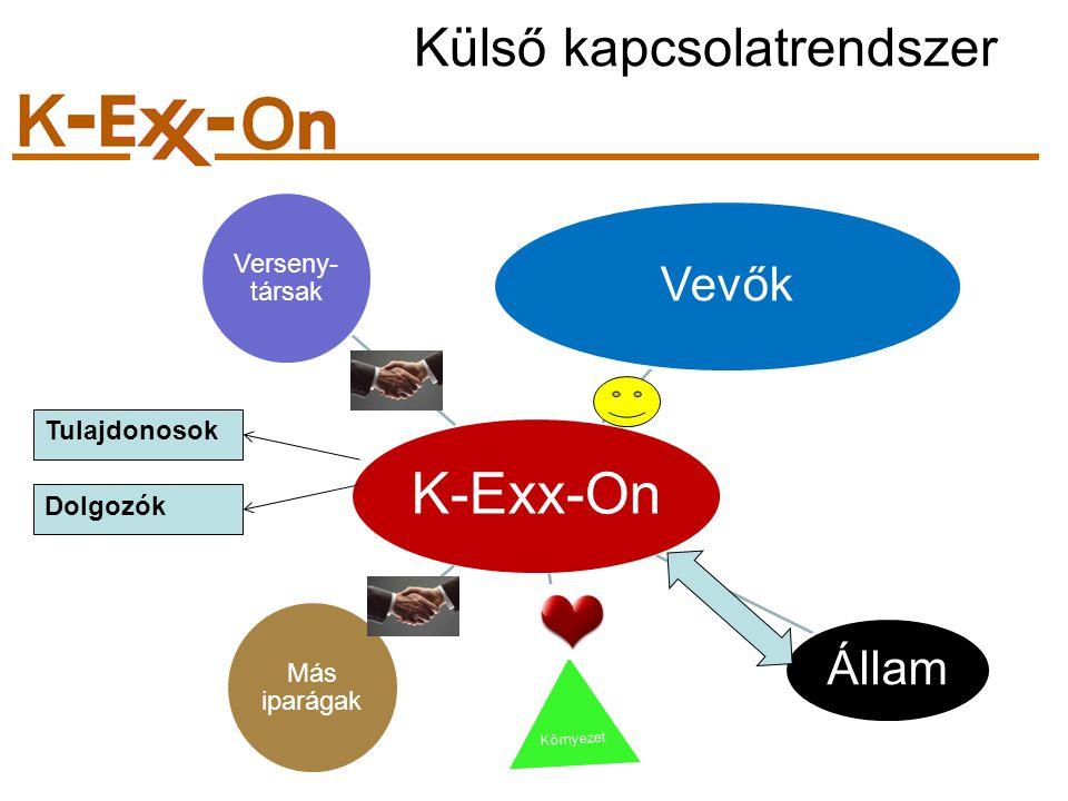 Külső kapcsolatrendszer K-Exx-On Vevők Állam Környezet Más iparágak Verseny- társak Tulajdonosok Dolgozók