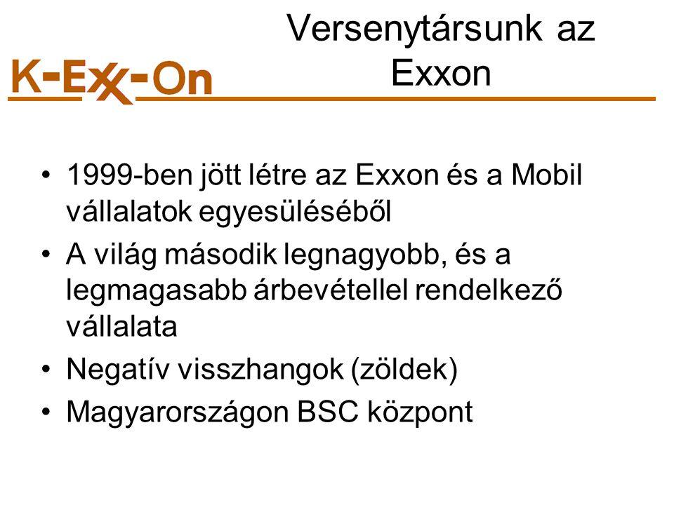 Versenytársunk az Exxon 1999-ben jött létre az Exxon és a Mobil vállalatok egyesüléséből A világ második legnagyobb, és a legmagasabb árbevétellel rendelkező vállalata Negatív visszhangok (zöldek) Magyarországon BSC központ