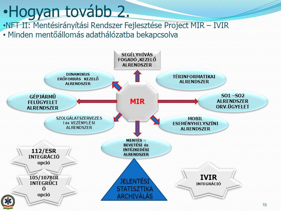 19 Hogyan tovább 2. NFT II: Mentésirányítási Rendszer Fejlesztése Project MIR – IVIR Minden mentőállomás adathálózatba bekapcsolva SEGÉLYHÍVÁS FOGADÓ,