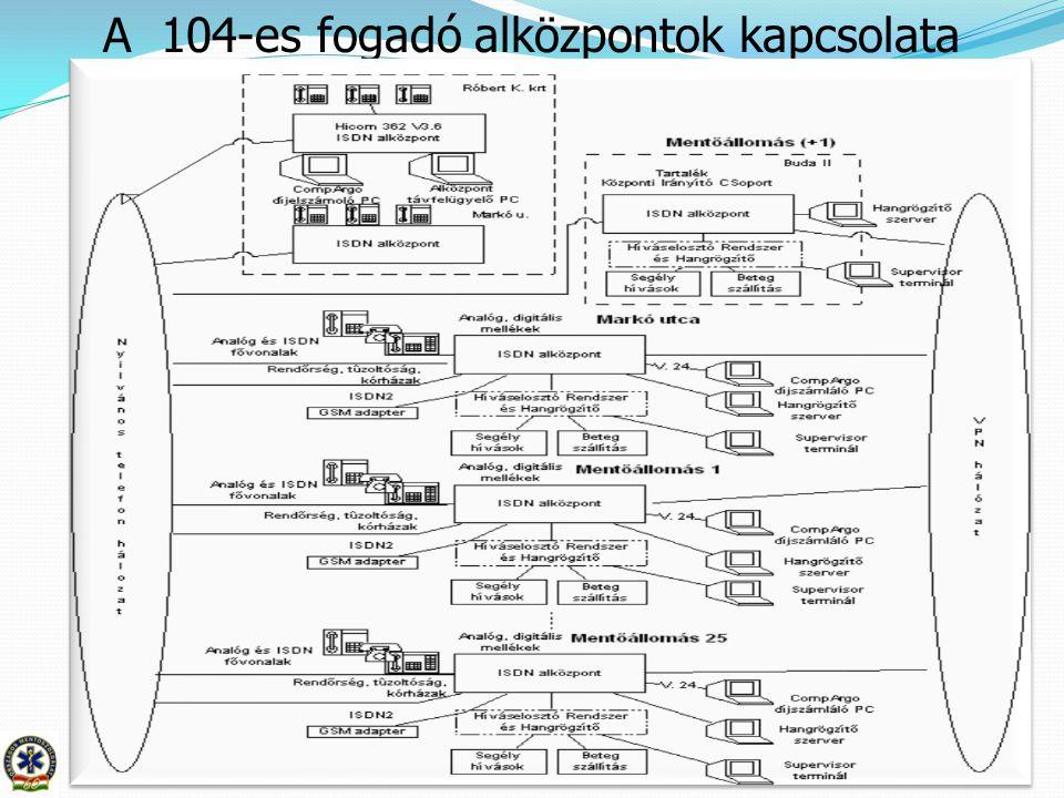 5 A 104-es fogadó alközpontok kapcsolata