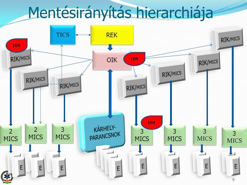 Mentésirányítás hierarchiája 9 OIK 2 MICS REK 3 MICS 3 MICS 3 MICS 3 MICS TICS 2 MICS 2 MICS 3 MICS 3 MICS 3 MICS 3 MICS 3 MICS 3 MICS 104