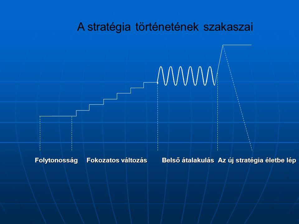 Folytonosság Fokozatos változás Belső átalakulás Az új stratégia életbe lép A stratégia történetének szakaszai