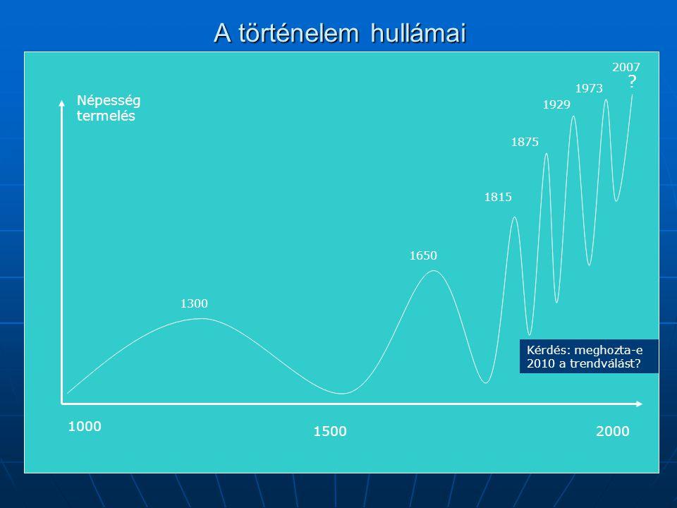 A történelem hullámai 1000 1500 1815 2000 1650 1300 1875 1929 1973 2007 Népesség termelés Kérdés: meghozta-e 2010 a trendválást? ?