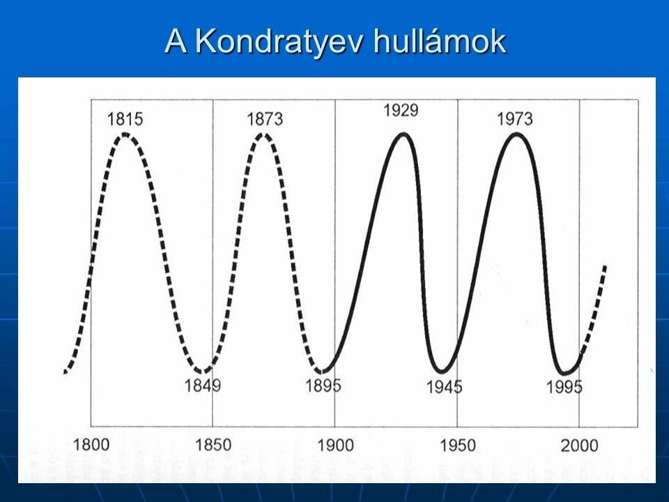 A Kondratyev hullámok