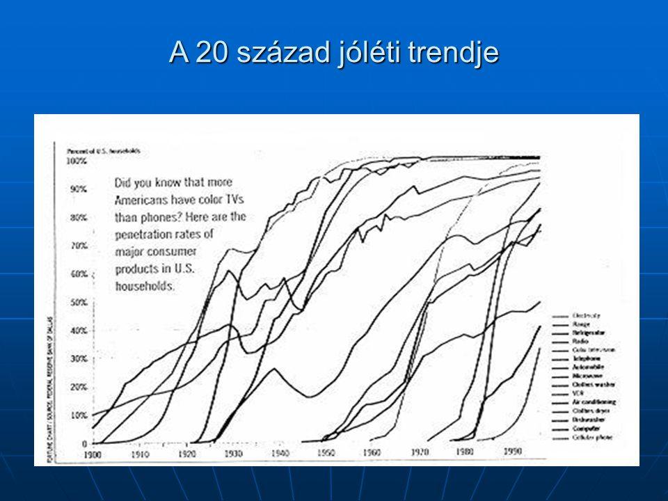 A 20 század jóléti trendje