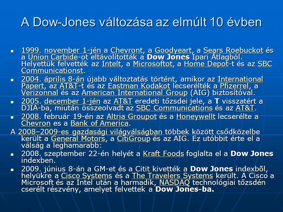 A Dow-Jones változása az elmúlt 10 évben 1999. november 1-jén a Chevront, a Goodyeart, a Sears Roebuckot és a Union Carbide-ot eltávolították a Dow Jo