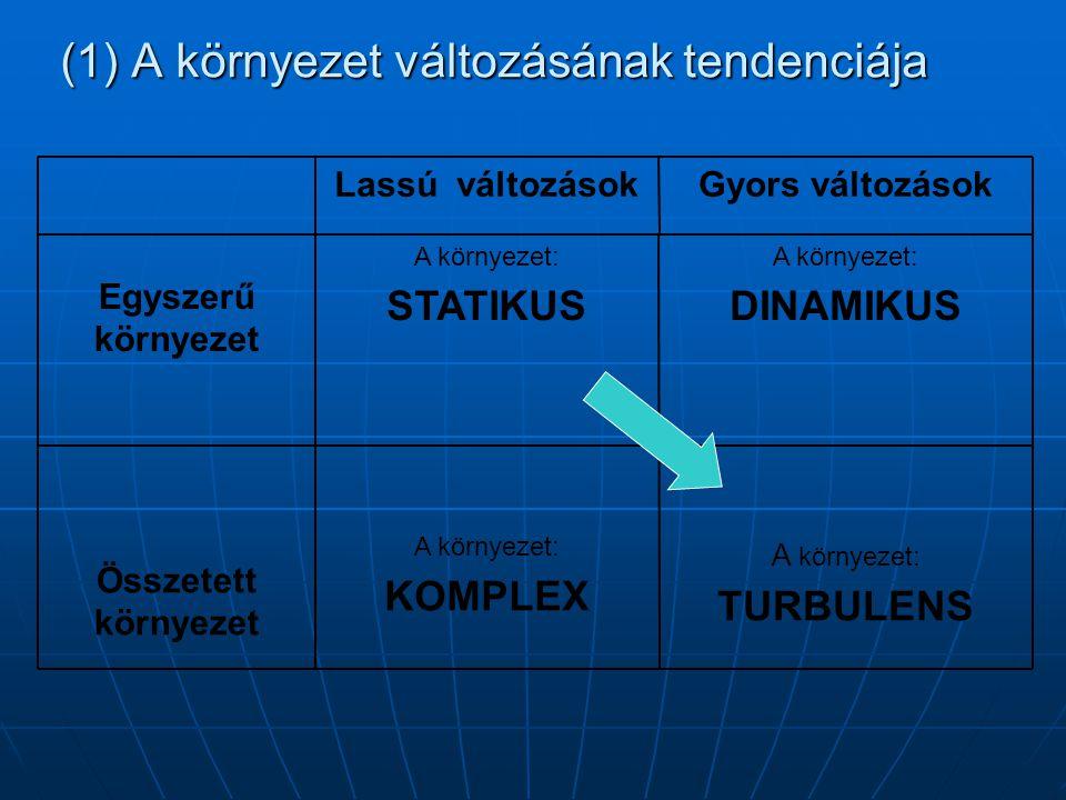 (1) A környezet változásának tendenciája A környezet: TURBULENS A környezet: KOMPLEX Összetett környezet A környezet: DINAMIKUS A környezet: STATIKUS